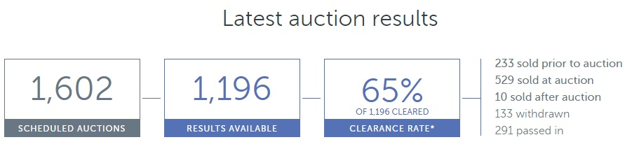 AuctionResults