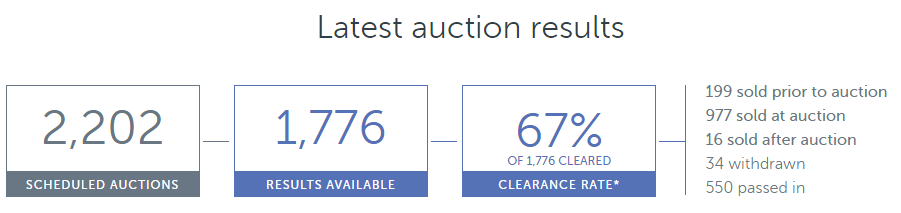 AuctionResults2