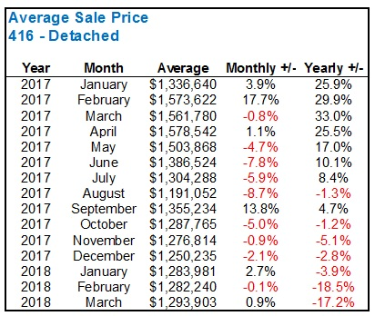 Answering The 'Tough Questions' About The 2018 Real Estate Market - Toronto Realty Blog