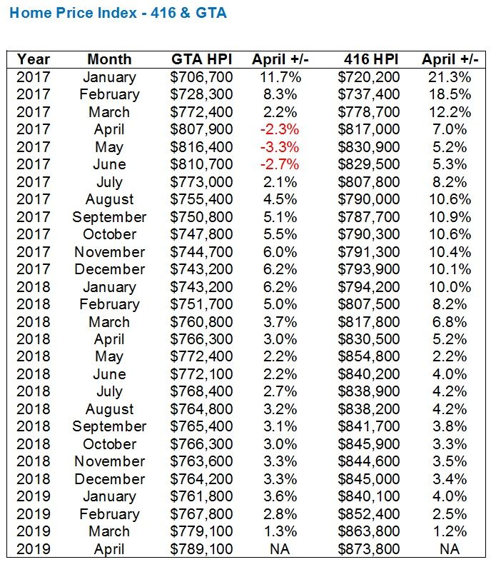 What Do The April TREB Numbers Mean? - Toronto Realty Blog