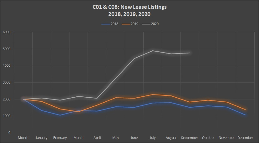 new lease listings